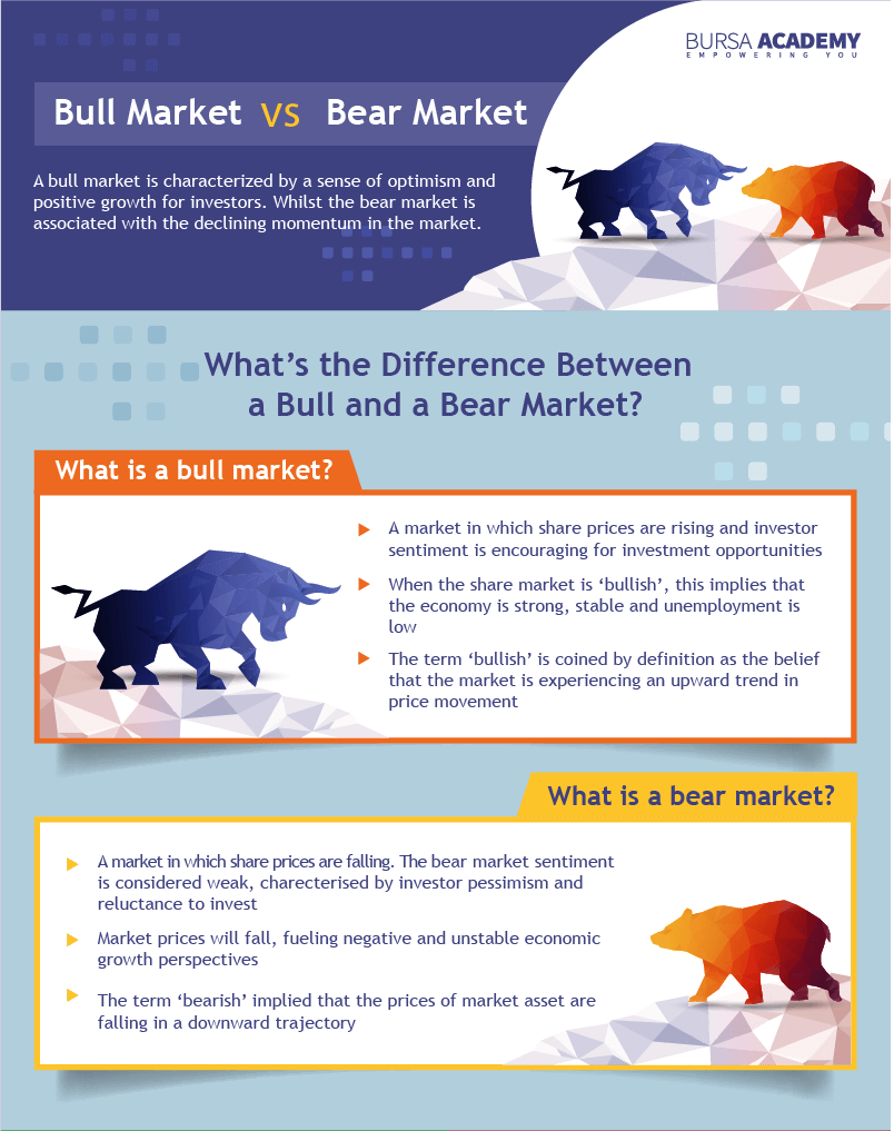 Let's Learn Futures - Infographic Series 08